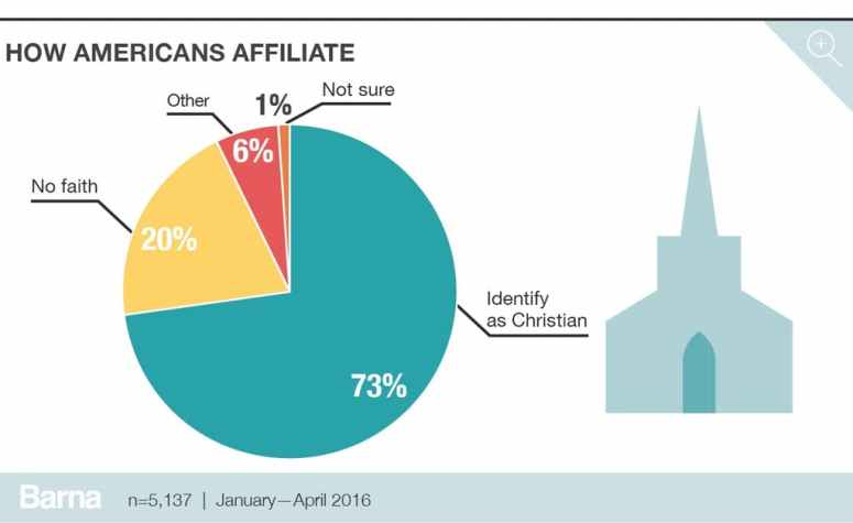 christians in america